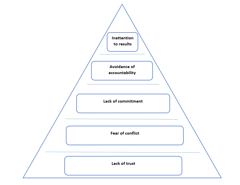 5-dysfunction-of-team